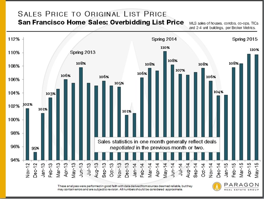 Another challenging spring for buyers sellers rejoice as for New home price list