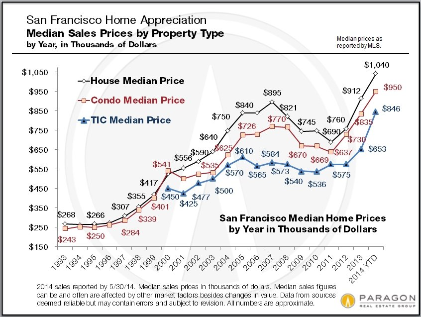 1993-2010_SF_Median_Sales_Prices