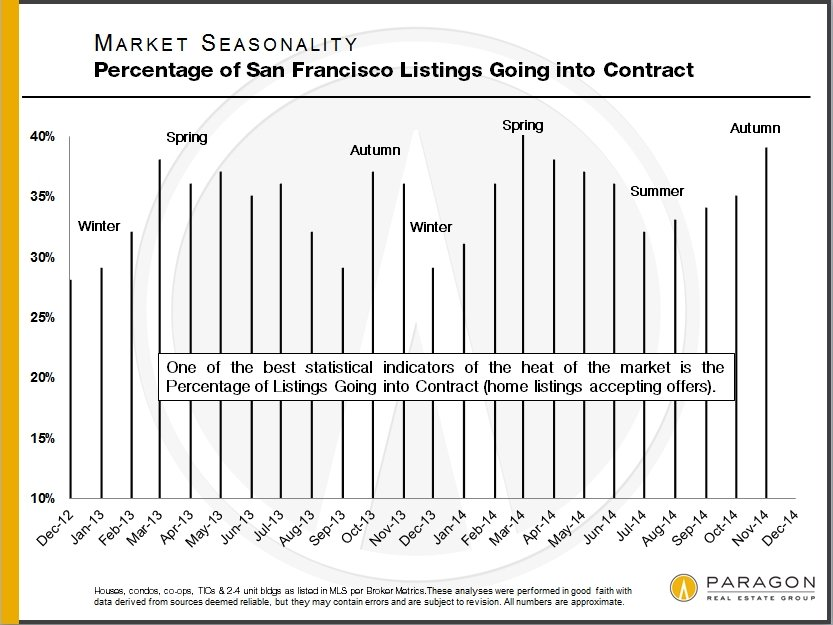 Seasonality_Percentage-Under-Contract