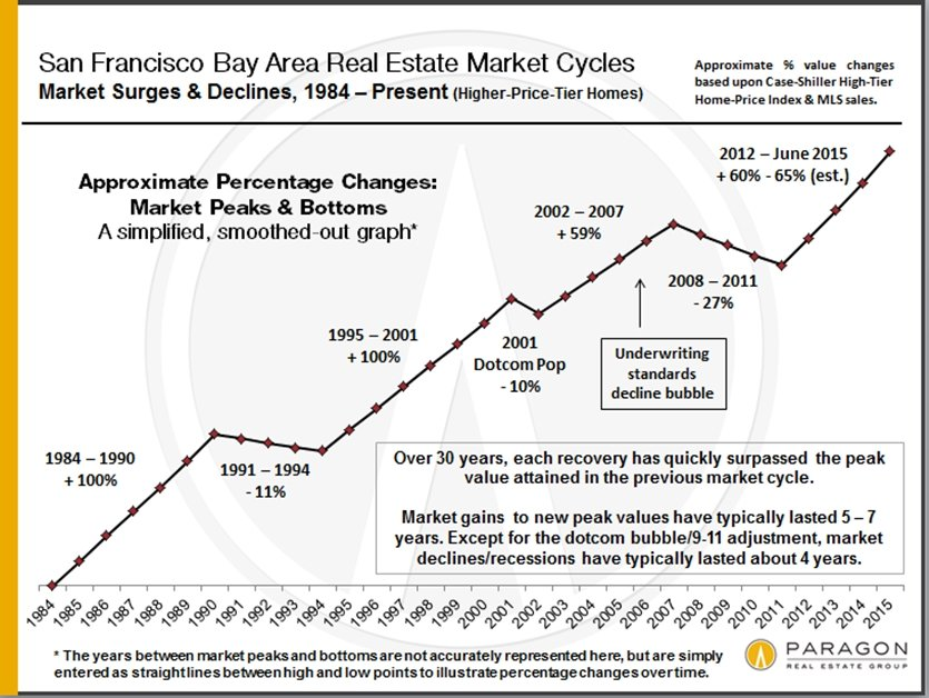 Helena 7x7 Real Estate Properties Recessions Recoveries Bubbles 30 Years Of Housing Market Cycles In San Francisco Marin