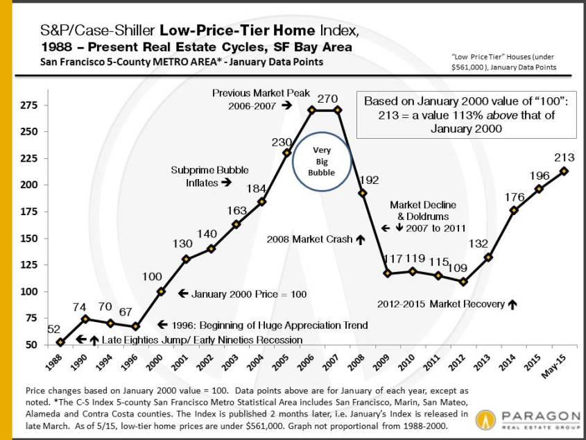 Recessions, Recoveries & Bubbles: 30 Years of Housing Market