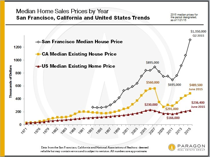 Recessions Recoveries Bubbles 30 Years Of Housing Market