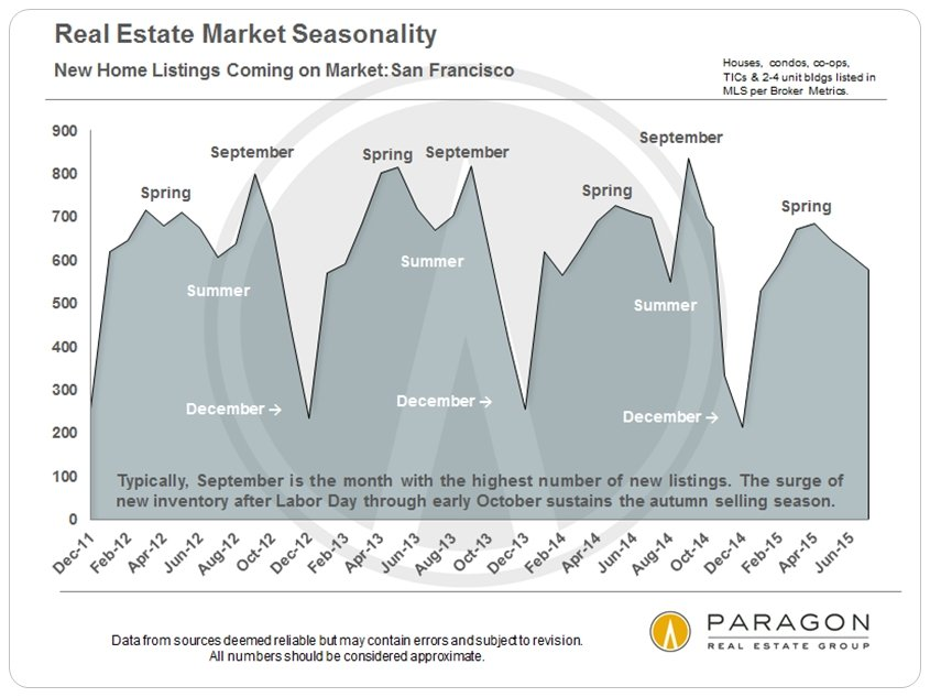 Seasonality_New-Listings