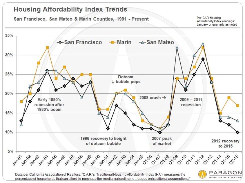 Housing-Affordability-Index