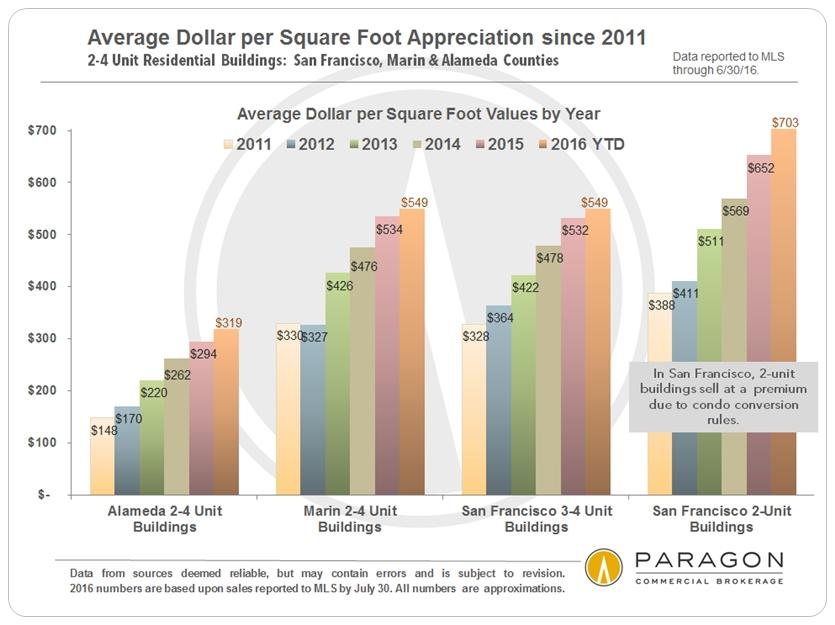 Cap Rate Average Dollar Per Square Foot Trends 5 Unit Buildings San Francisco Alameda Marin 2017 To 2016 Ytd