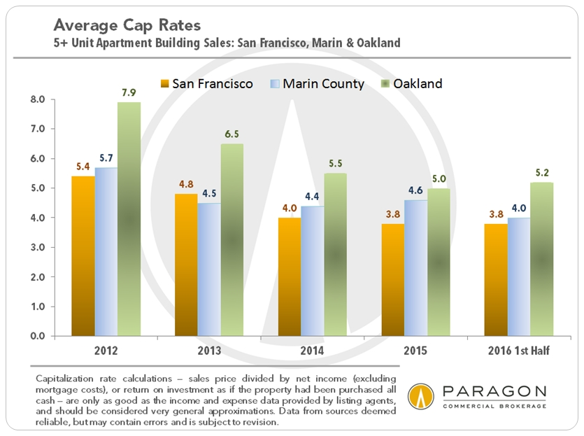 Price Per Unit Gross Multiples Median Trends 5 Buildings San Francisco Only 2007 To 2016 Ytd